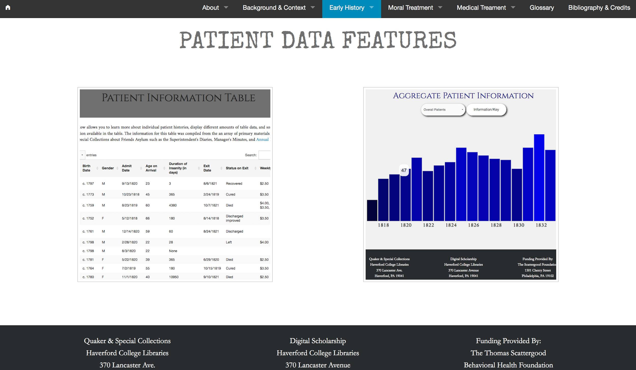 Patient Data as Charts